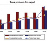 Improving values for Vietnamese tuna