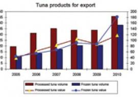 Improving values for Vietnamese tuna